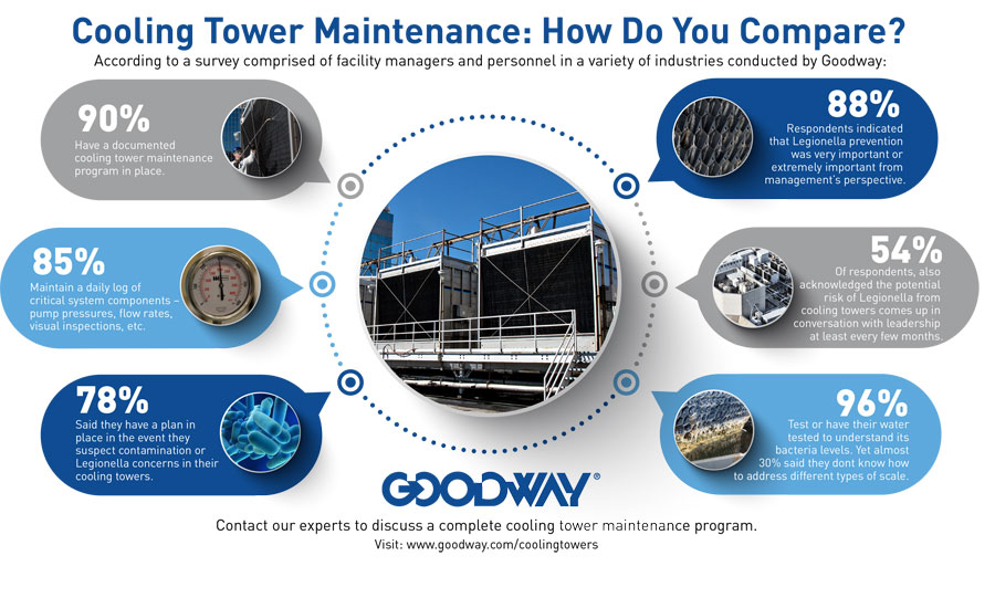 Five Steps to Improve Chiller Performance Through Maintenance