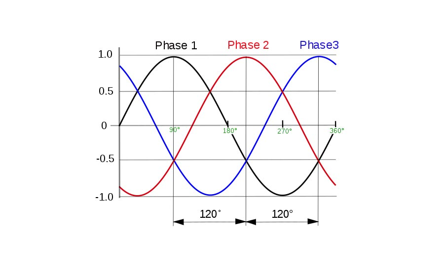 Three-Phase Power and Voltage Imbalances