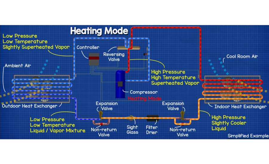 How an Air-Source Heat Pump Works